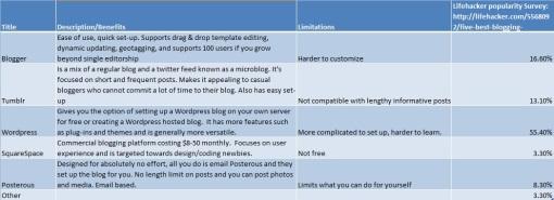 Benefits of blogging platforms SEO